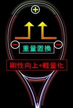 トランスウェイトシステム(EZONE Ai) (2)